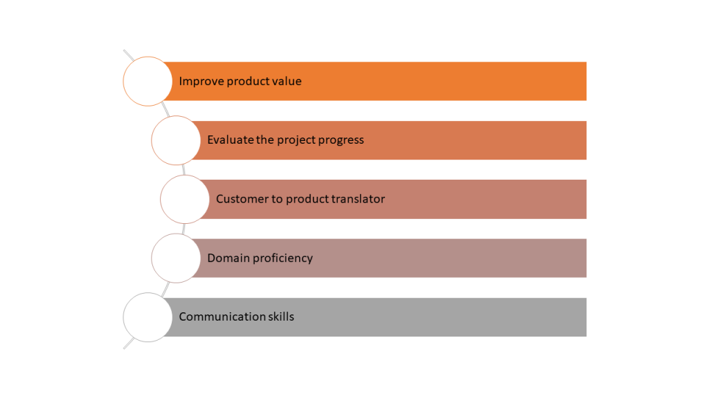 Scrum Master vs product owner- product owner skills- Invensis Learning
