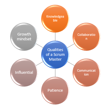 Scrum Master vs Product Owner- scrum master qualities - Invensis learning