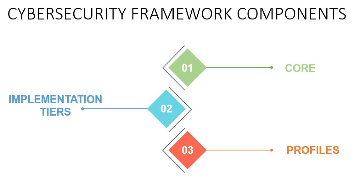 CYBERSECURITY FRAMEWORK TUTORIAL COMPONENTS-Invensis Learning