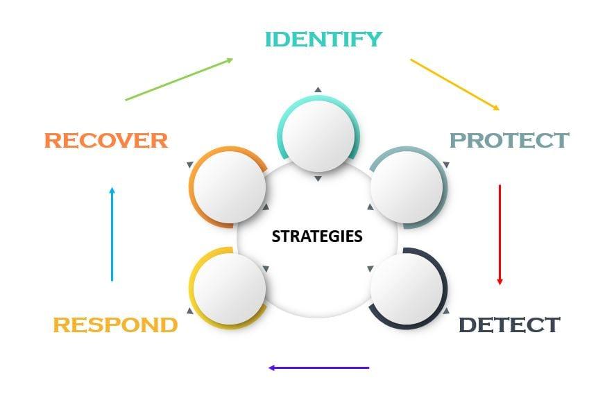 CYBERSECURITY FRAMEWORK TUTORIAL STRATEGIES-Invensis Learning