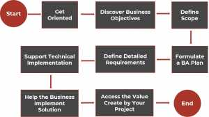 Business Analysis Process - Business Analysis Tutorial - Invensis Learning