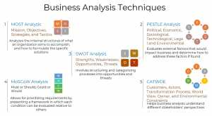 Business Analysis Techniques - Business Analysis Tutorial - Invensis Learning