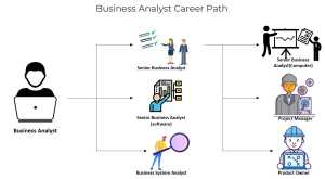 Business Analysis Tutorial - Invensis Learning