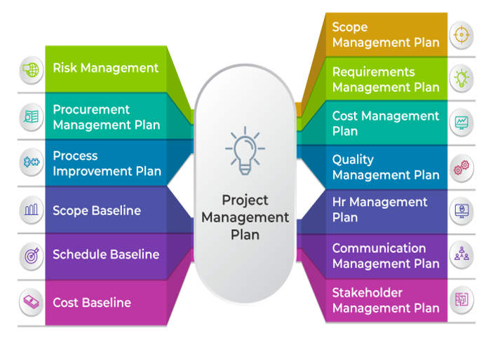 Project Management Plan - Invensis Learning