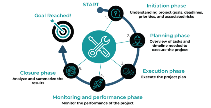 project phases - invensis learning