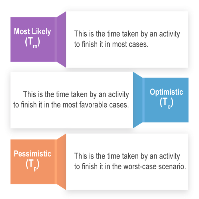 activity duration estimate methods - invensis learning
