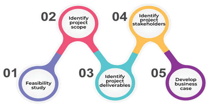 project initiation - project phases - invensis learning