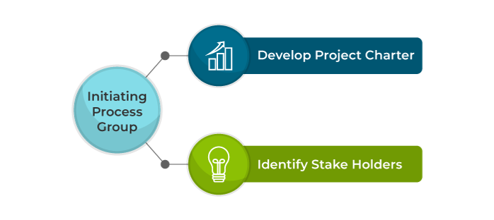 initiating process group - project integration management - invensis learning