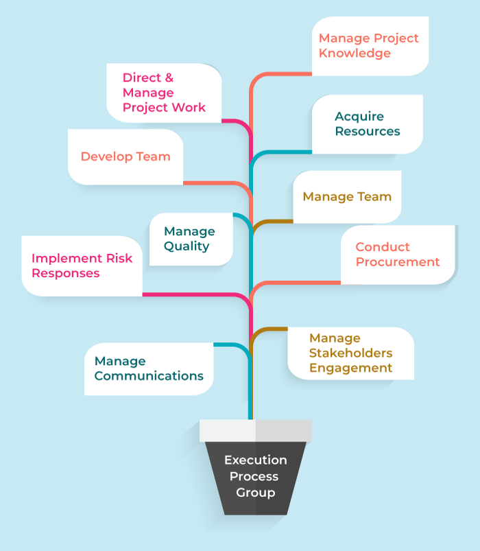 execution process group - project integration management - invensis learning
