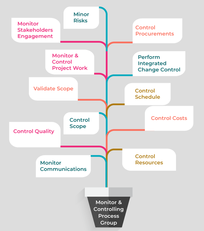control & monitoring process group - invensis learning
