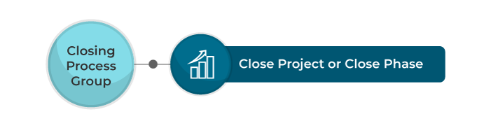 closing process group - invensis learning