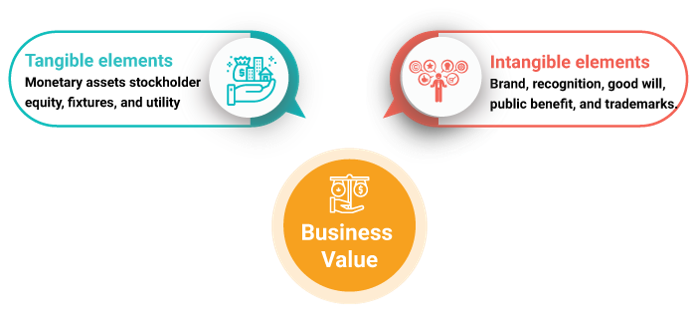 what is business value - invensis learning