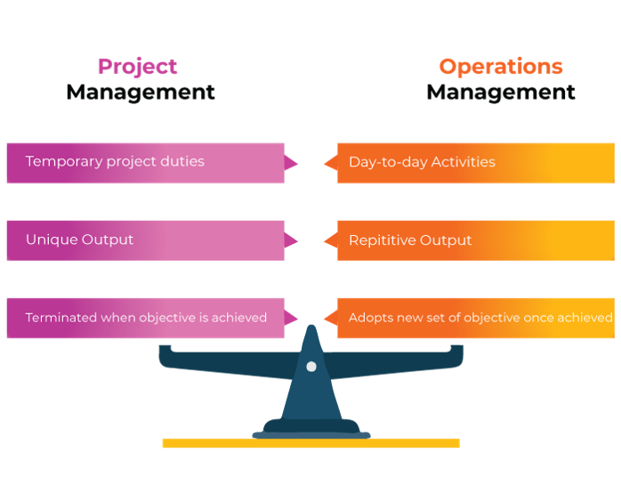project management vs operations management - invensis learning