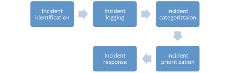 incident management process - invensis learning