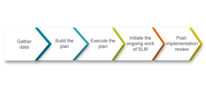 service level management - invensis learning