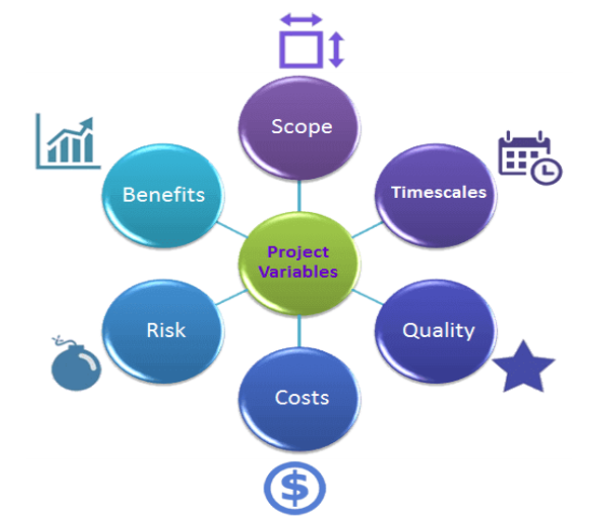 prince2 project performance - project variables -invensis learning