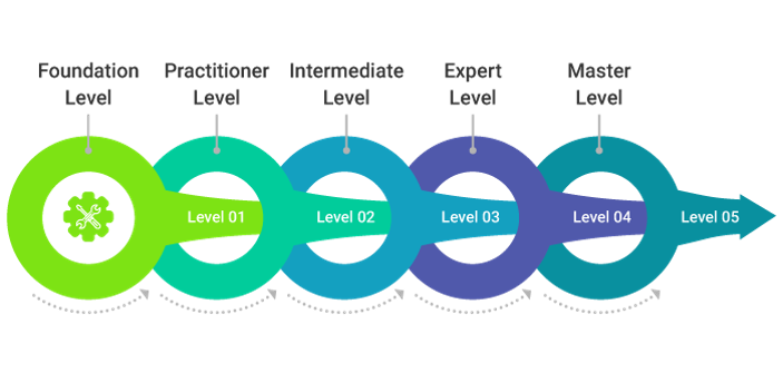 ITIL Levels - Invensis learning