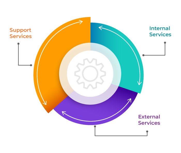 Classification of Service Portfolio - Invensis learning
