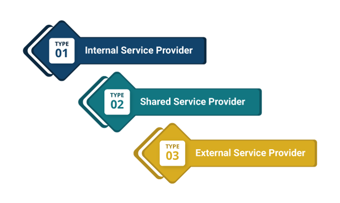 ITIL Service Provider - Invensis learning