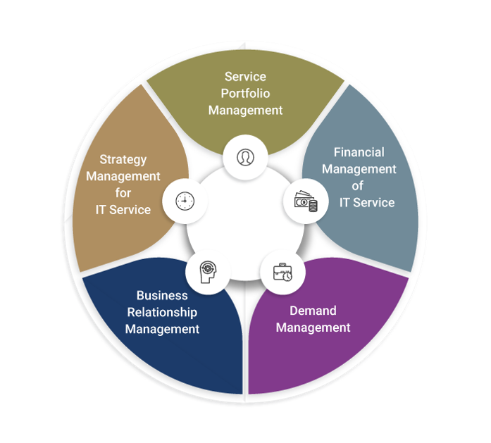 ITIL Service Strategy - Invensis Learning